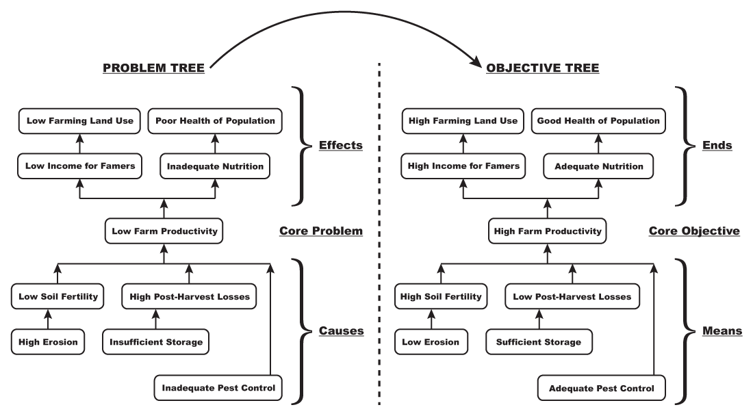 Problem Tree vs. Objective Tree