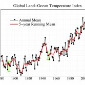 Global Average Temperature From 1880 to 2014 - Graph