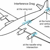 Interference Drag in a Transport Airplane Illustration