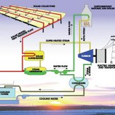 SEGS Solar Power Station Diagram of Operation
