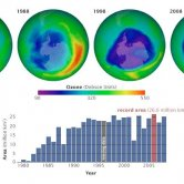 Size of Ozone Hole Over Antarctica 1979-2008