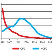 Global CFC and HCFC Emissions Estimates Using WMO's 2010 Data