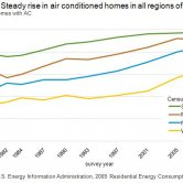 Steady Rise in Percentage of Air Conditioned Homes in the U.S. from 1980 to 2009