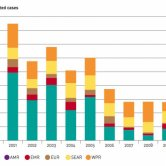 Reported Measles Cases by WHO Regions from 2000 to 2010