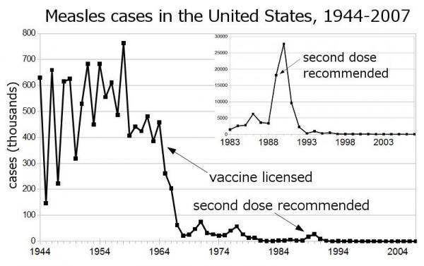 Measles Cases in the United States from 1944 to 2007 Graph