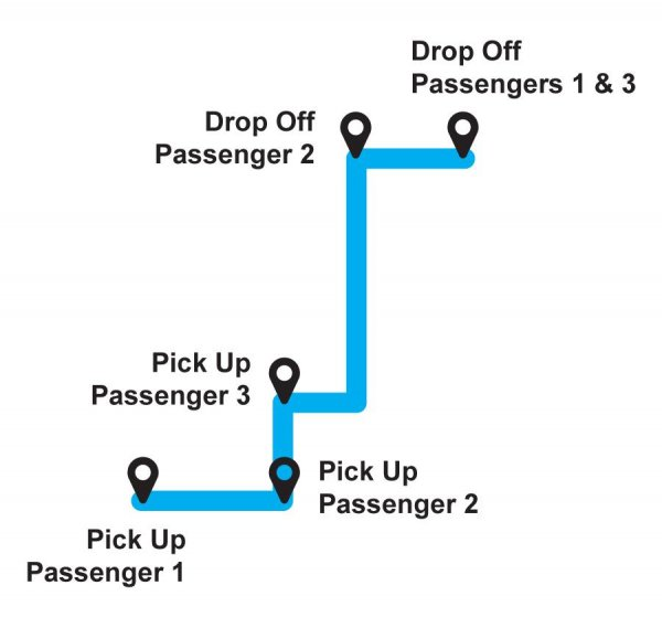 Multiple Pick-Ups Along the Way - Concept for Carpooling Apps
