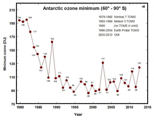 Minimum Concentration of Ozone Recorded Each Year from 1979 to 2013