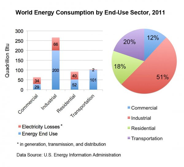 World Energy Consumption by Sector - 2011