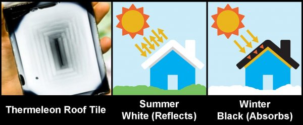 Thermeleon Roof Tile - White in the Summer and Black in the Winter