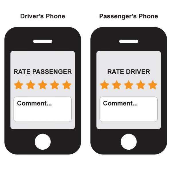 Two-Way Ratings Concept for Carpooling Apps