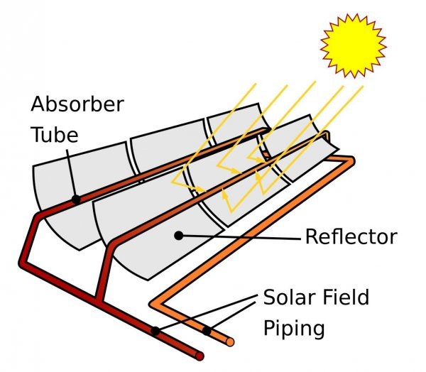 Parabolic Trough Sketch